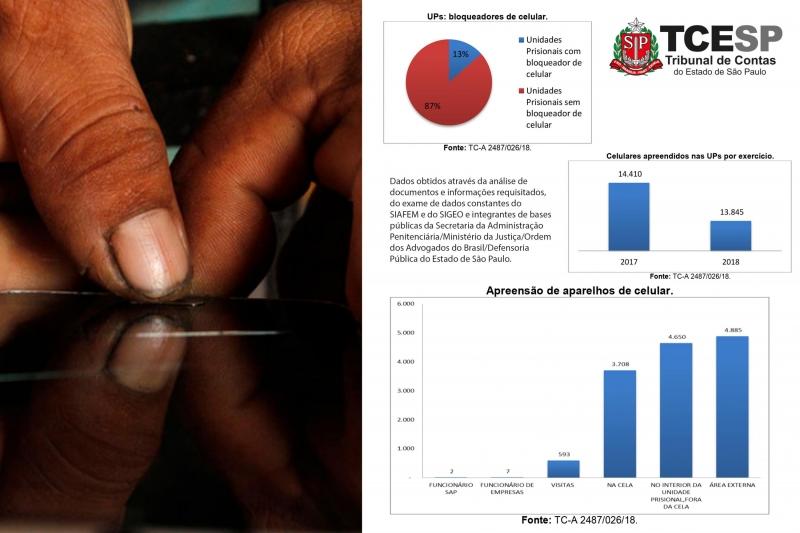 Apenas 13% dos presídios possuem bloqueadores de celular
